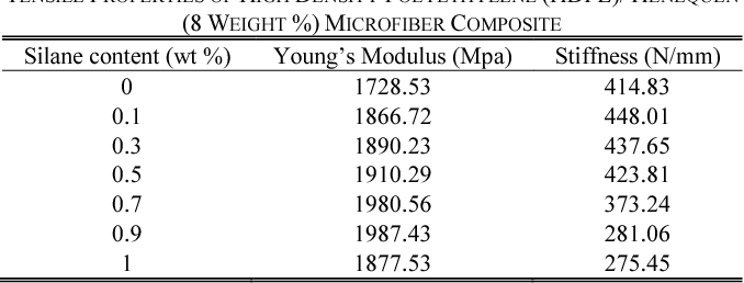 Table II from Effects of Coupling Agent on the Properties of