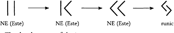 Figure 5: The development of the j rune.