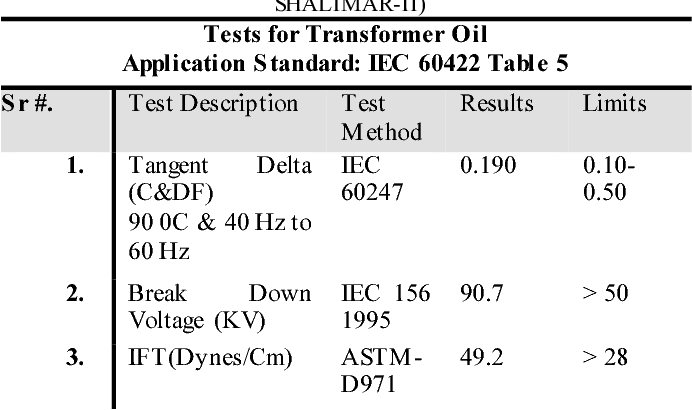 Table 3 from Performance evaluation of power transformer