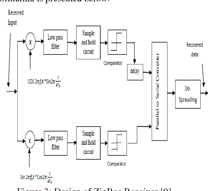 Figure 2 from DESIGN OF ZIGBEE TRANSCEIVER FOR IEEE 802.15.4 ... on transistor diagram, acid soil diagram, ph level diagram, rf transceiver diagram, am fm radio antenna diagram, fm transmitter diagram, radio transmitter diagram, schematic circuit diagram, morse shifter diagram, telecom network diagram, rca surround sound system diagram,