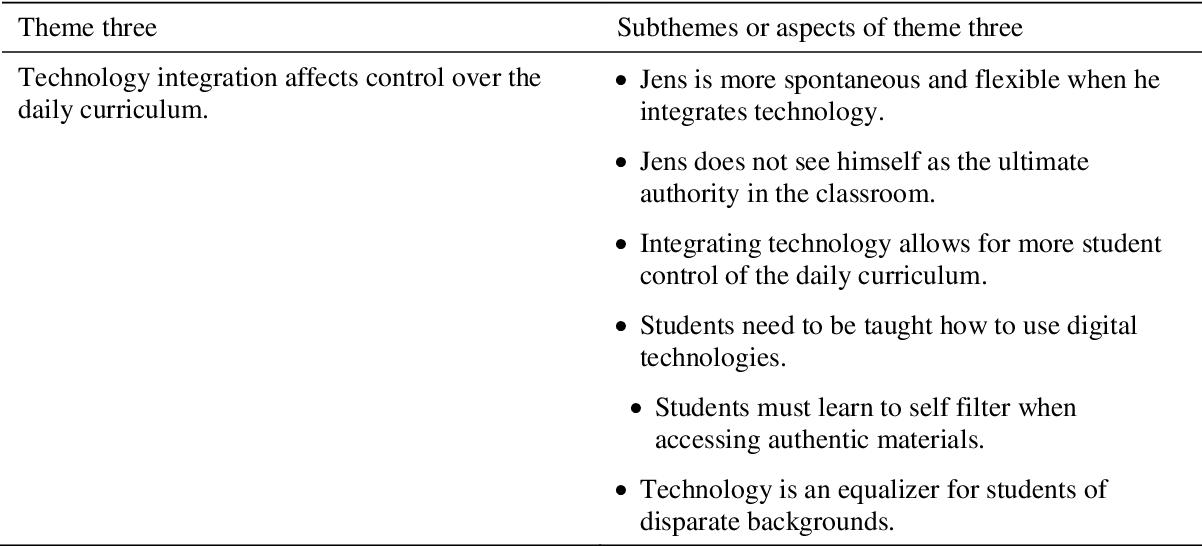 PDF] Integrating digital technologies in the German language