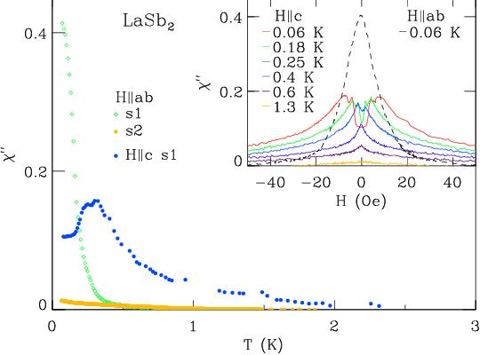 Superconductivity: Part 2