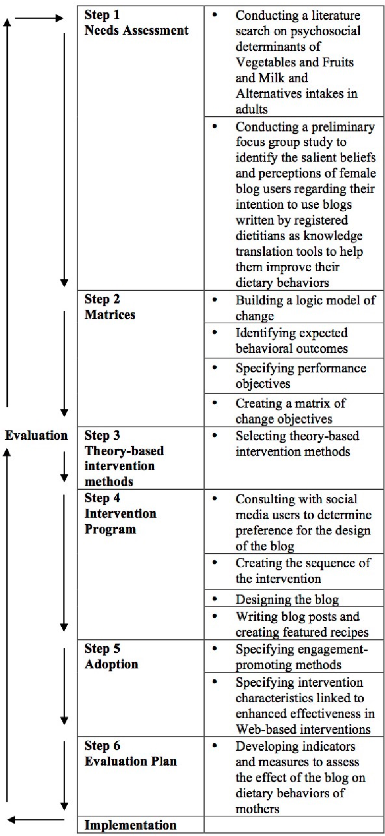 Figure 1 from Development of an Evidence-Informed Blog to