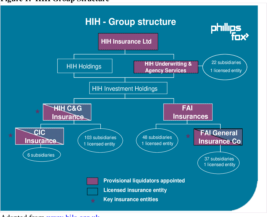 Figure 1: HIH Group Structure