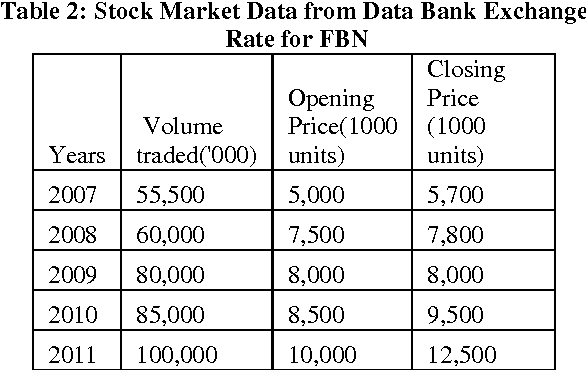 Table 2 from Fluctuations in Stock Market Prices : What went