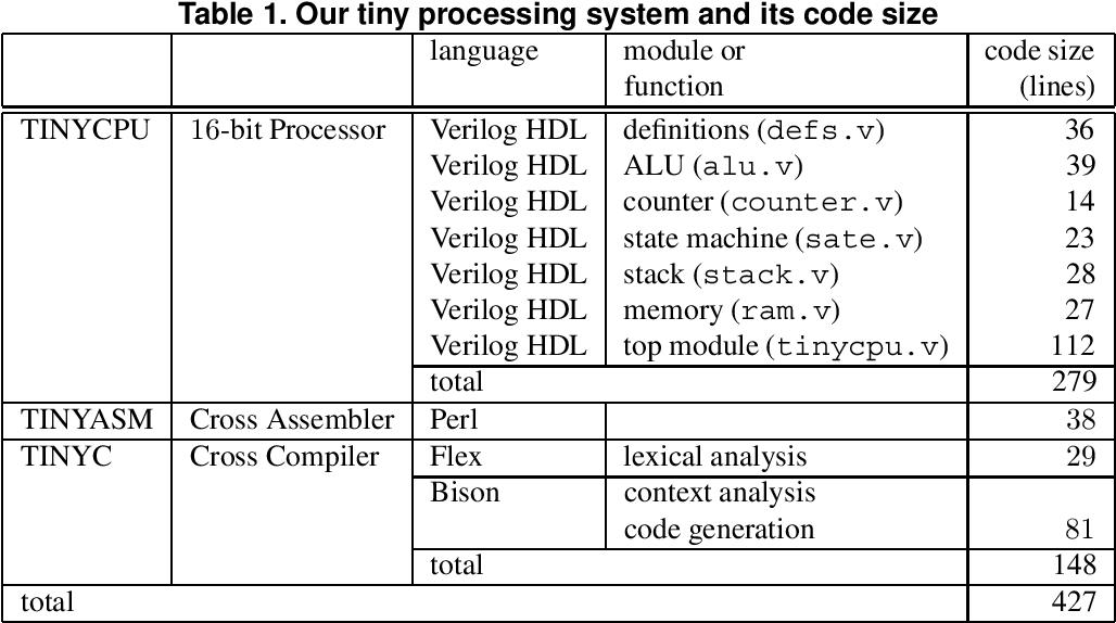 Pdf Processor Assembler And Compiler Design Education Using An Fpga Semantic Scholar