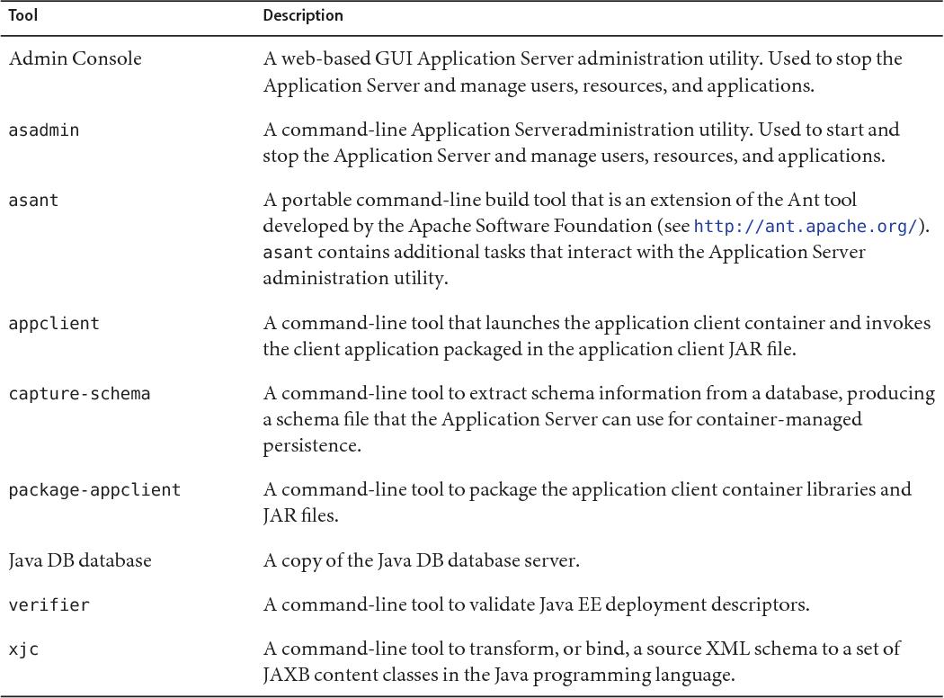 Figure 30–9 from The Java? EE 5 Tutorial - Semantic Scholar