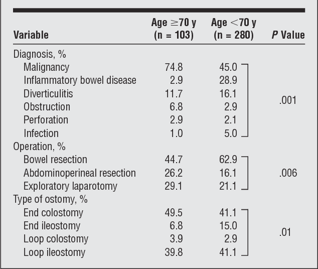 Outcomes of ostomy procedures in patients aged 70 years and