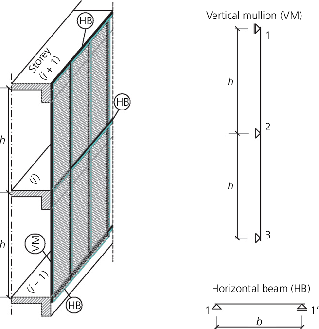 PDF] Optimal structural design of glass curtain-wall systems