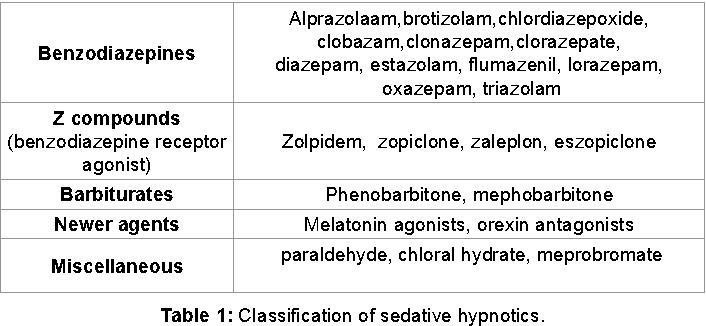 Table 1 from Comparative Action of Sedative Hypnotics on