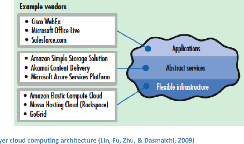 PDF] Capturing Value from Platform-as-a-Service Technology