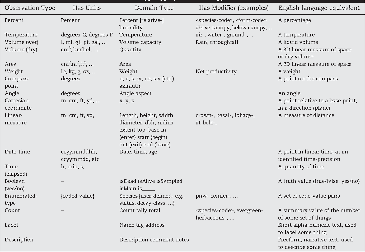 Table 1 from Database design for ecologists: Composing core