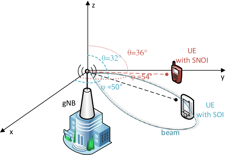 PDF] Beamforming Techniques Performance Evaluation for 5G