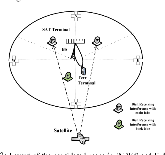 Transmit beamforming for spectral coexistence of satellite