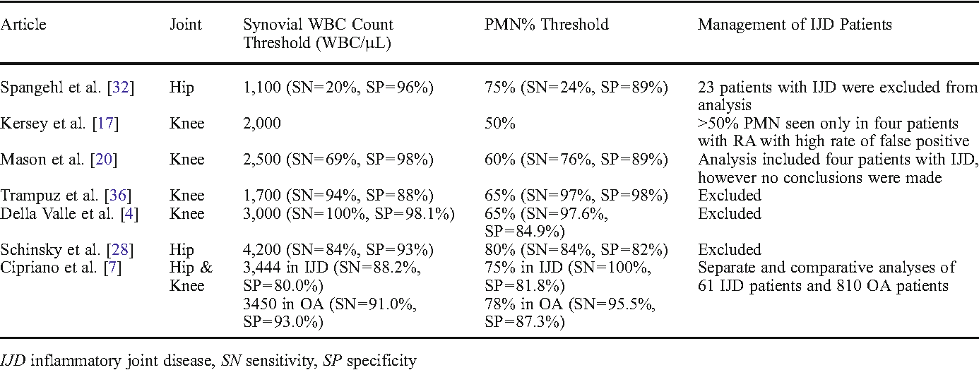 Table 2 From Periprosthetic Joint Infection In Patients With