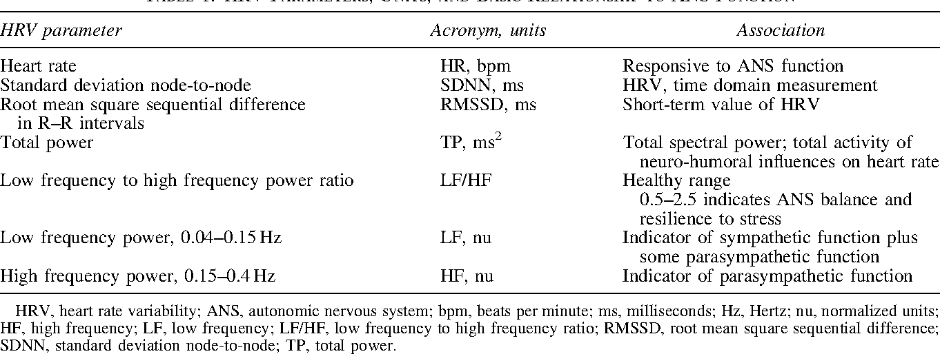 Table 1 from Effects of a Passive Online Software