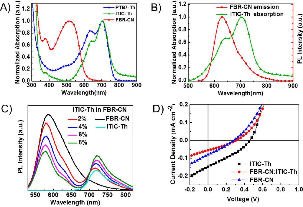 High Performing Ternary Solar Cells through Förster ...