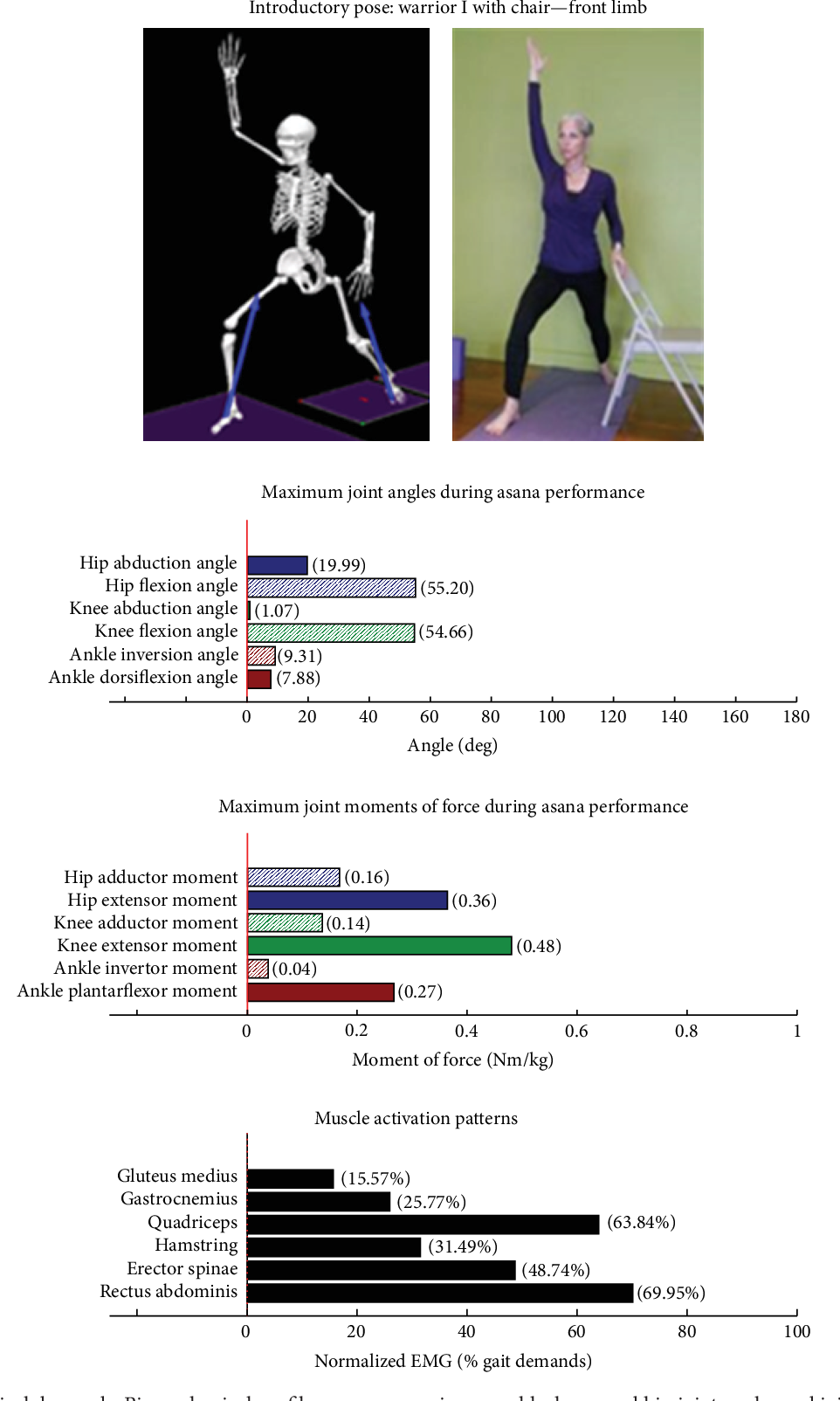 Pdf Physical Demand Profiles Of Hatha Yoga Postures Performed By Older Adults Semantic Scholar