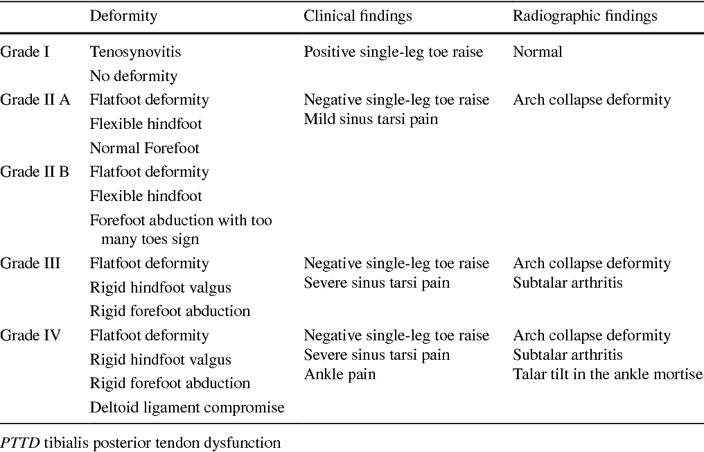 Table 1 from Surgical treatment of stage II posterior