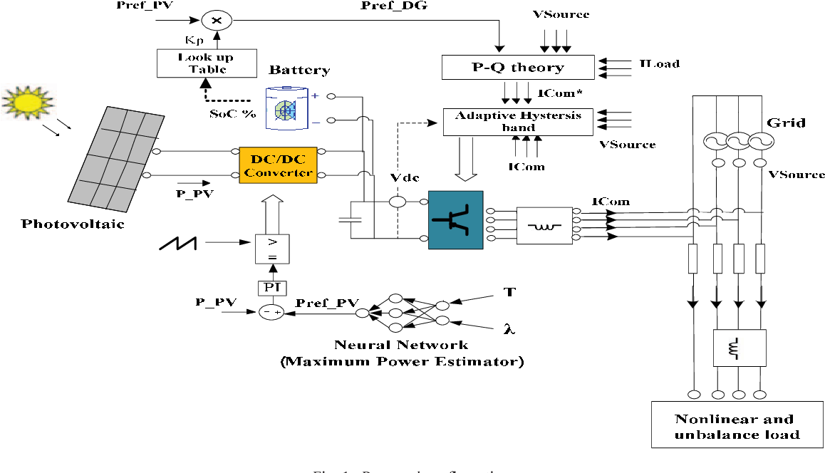Pdf Control Of A Multi Functional Inverter For Grid Integration Of Pv And Battery Energy Storage System Semantic Scholar
