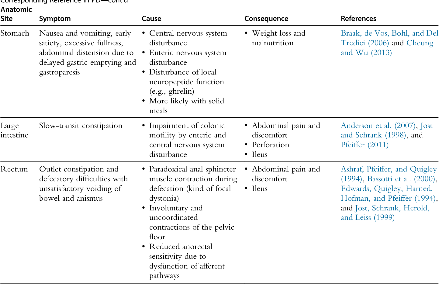 Table 1 from The Gut and Nonmotor Symptoms in Parkinson's