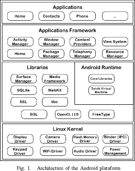 Integration of SIP protocol in Android Media Framework