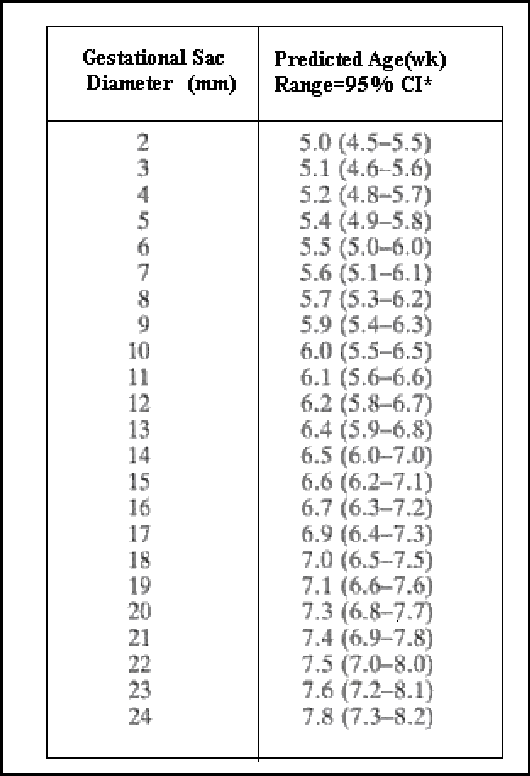 Table I from Automated analysis of gestational sac in