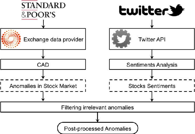 Sentiment Analysis on Twitter to Improve Time Series