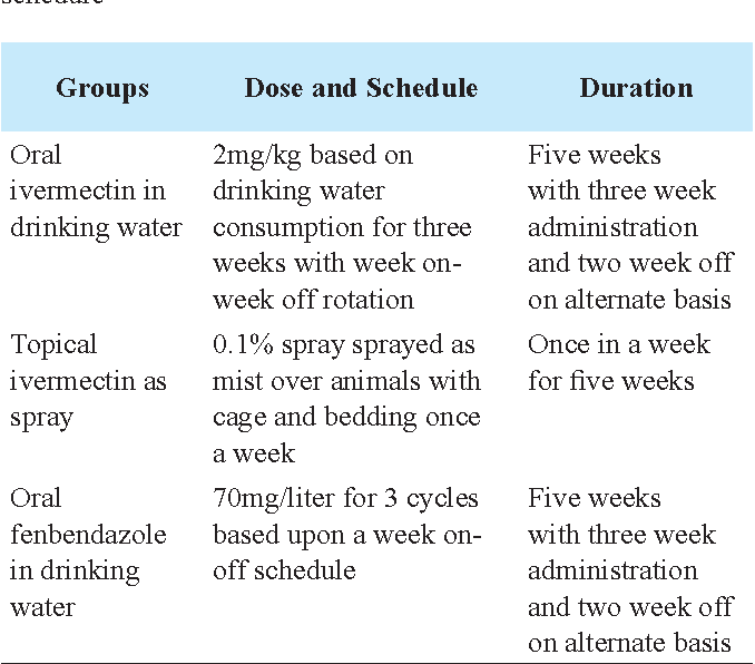 Figure 1 from Different Treatment Regimen for Eradication of