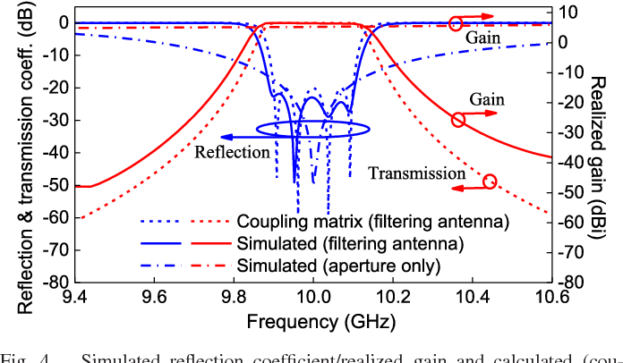 Figure 4 from X-Band Waveguide Filtering Antenna Array With