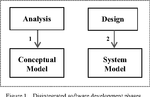 Figure 1 From Forward Engineering The Object Oriented Analysis And Design Semantic Scholar