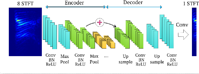 PDF] A Fully Convolutional Neural Network for Speech
