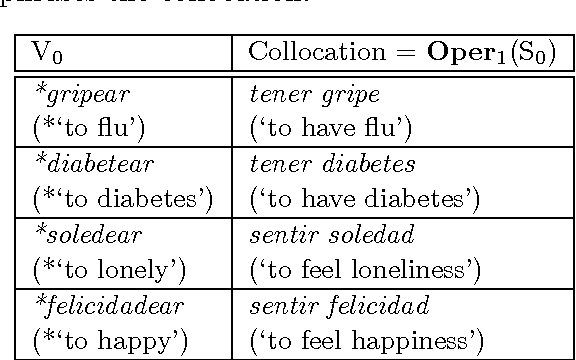 Table 2 from False Paraphrase Pairs in Spanish for Verbs and