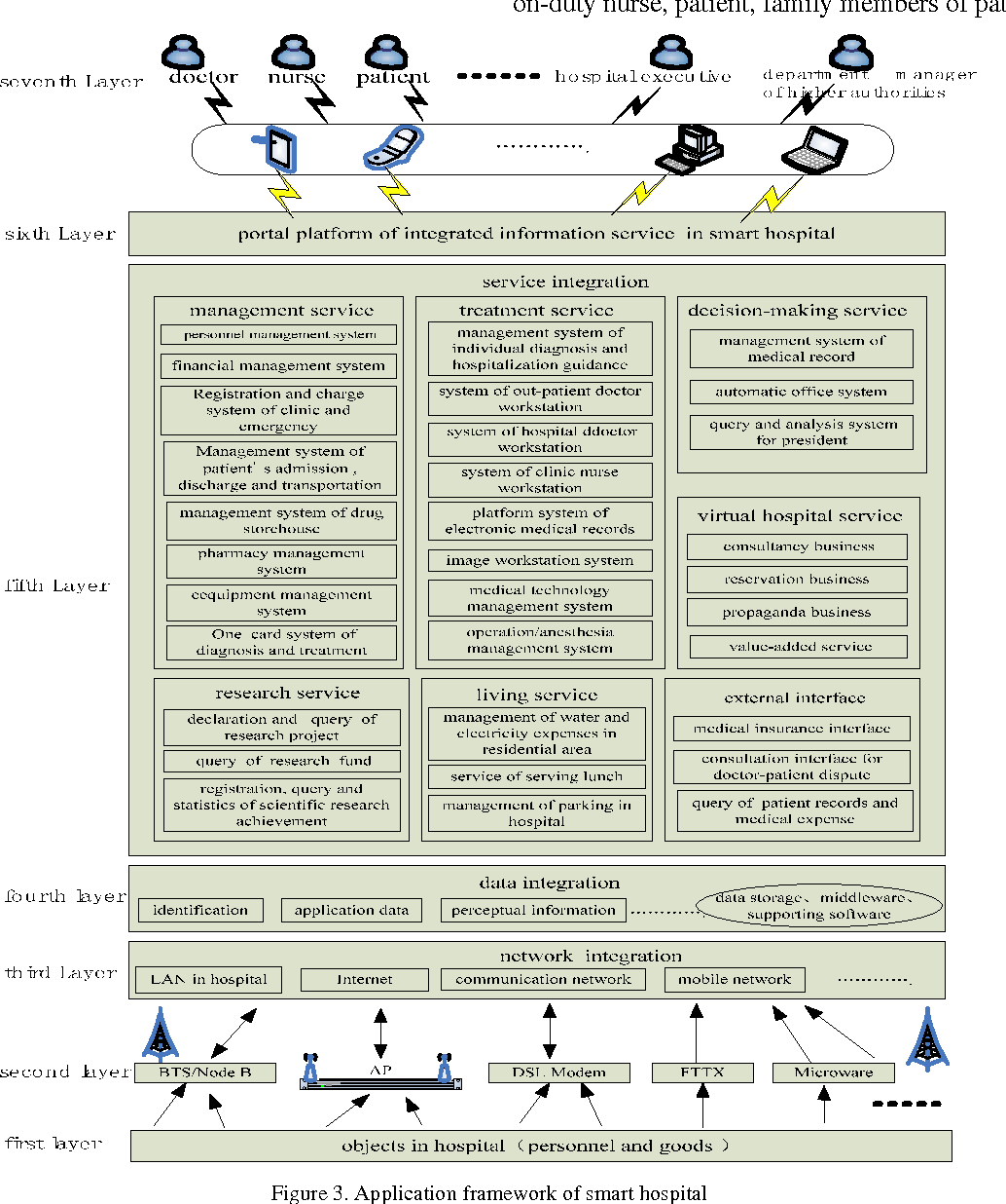 PDF] Smart Hospital based on Internet of Things - Semantic
