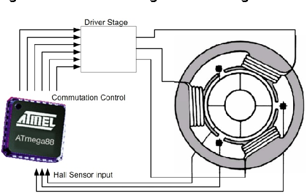 Figure 1 from Atmel AVR443: Sensor-based Control of Three