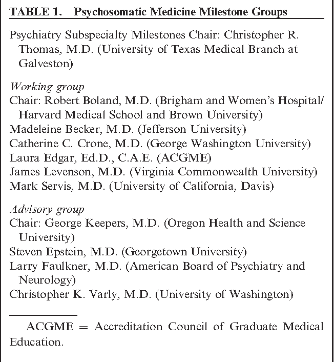 Table 1 from The milestones for psychosomatic medicine