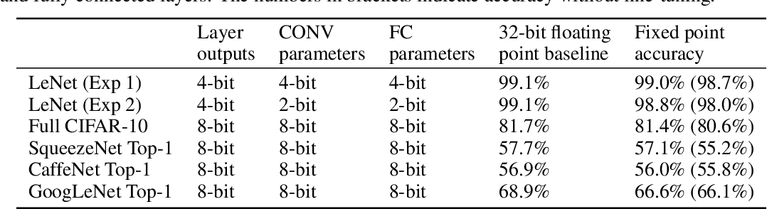 Table 2 from Hardware-oriented Approximation of
