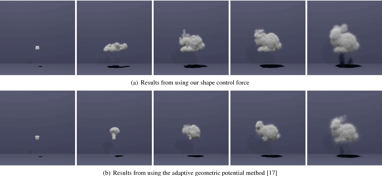 A unified smoke control method based on signed distance