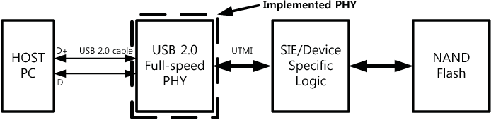 Table I from Verilog synthesis of USB 2 0 full-speed device