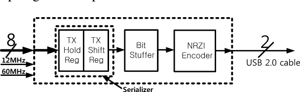 Figure 4 from Verilog synthesis of USB 2 0 full-speed device