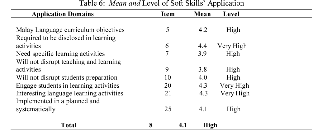 Teachers Perception On Their Readiness In Integrating Soft Skills In The Teaching And Learning Semantic Scholar