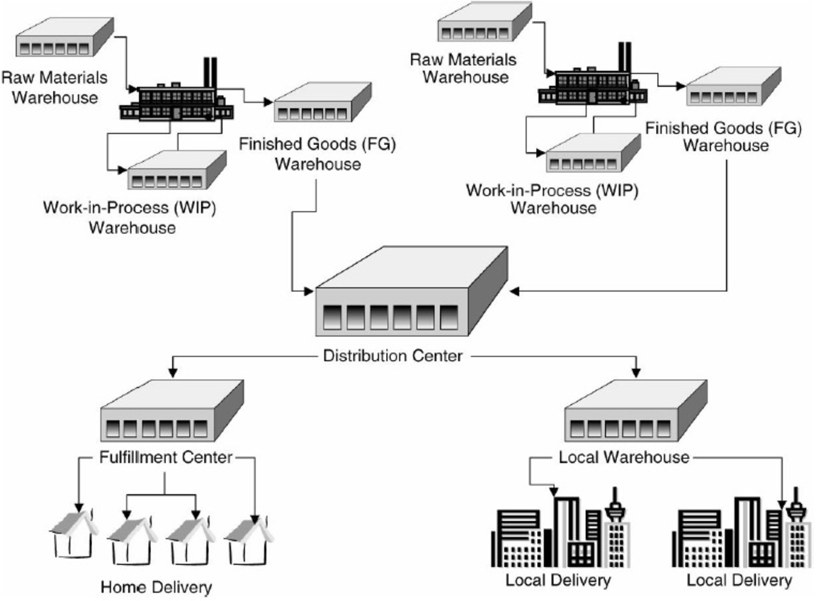 PDF] Warehouse in Today Business and Benefits of Simulation