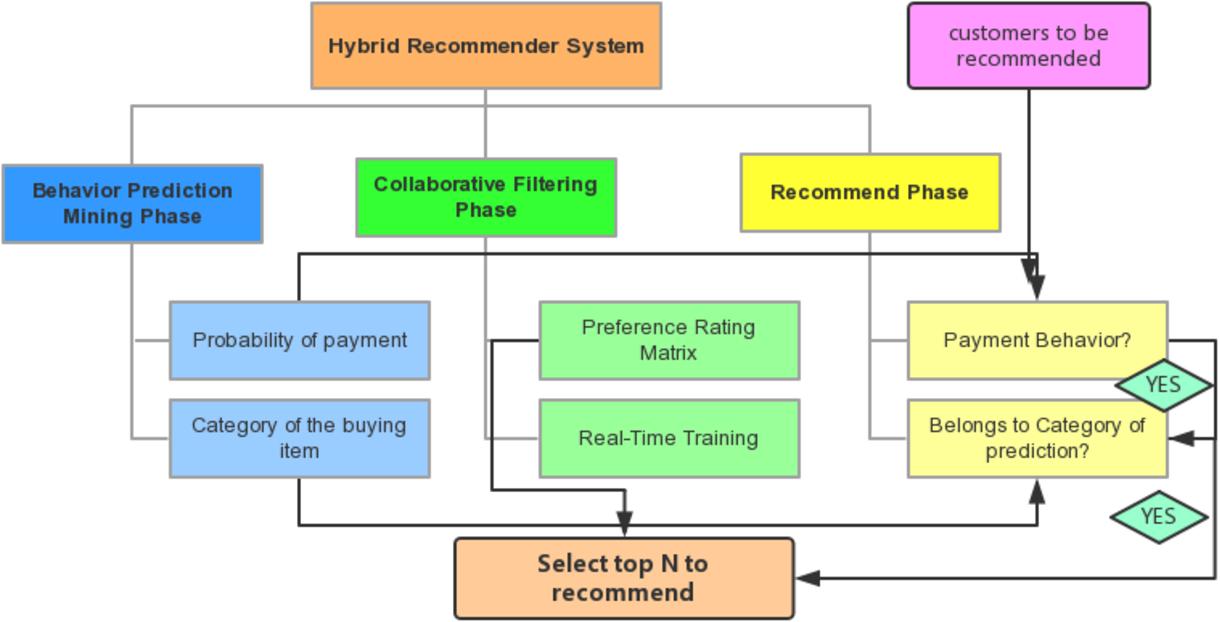 PDF] Hybrid Recommender System Based on Personal Behavior