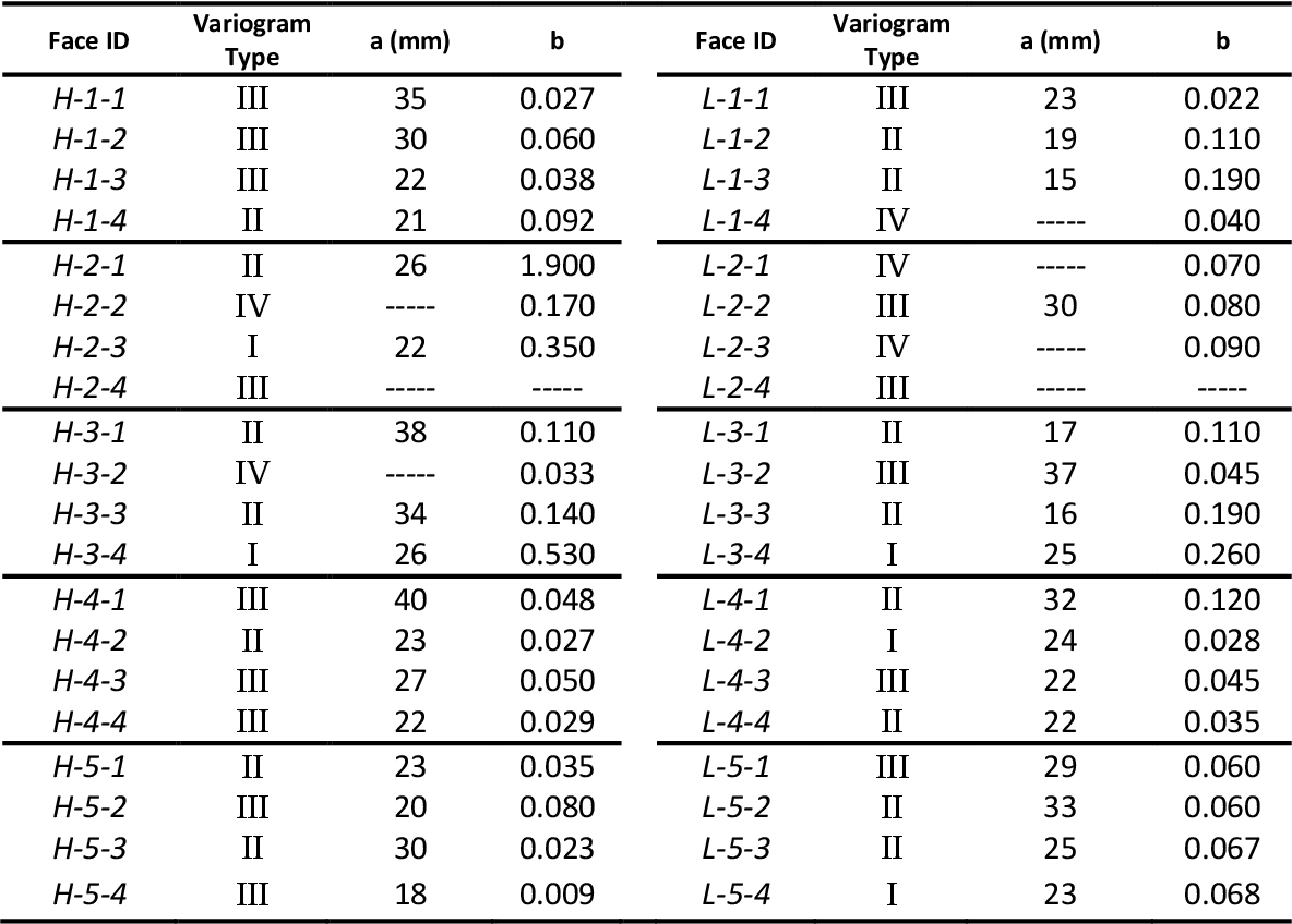 table 3.11