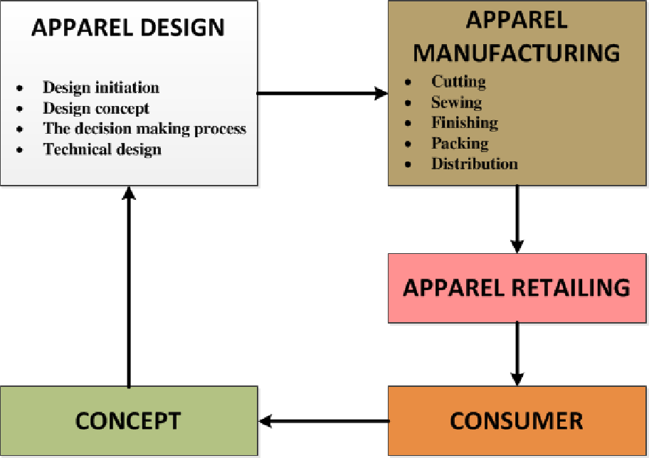 Figure 3 3 From Virtual Product Development And Management Opportunities In Fashion Industry Semantic Scholar