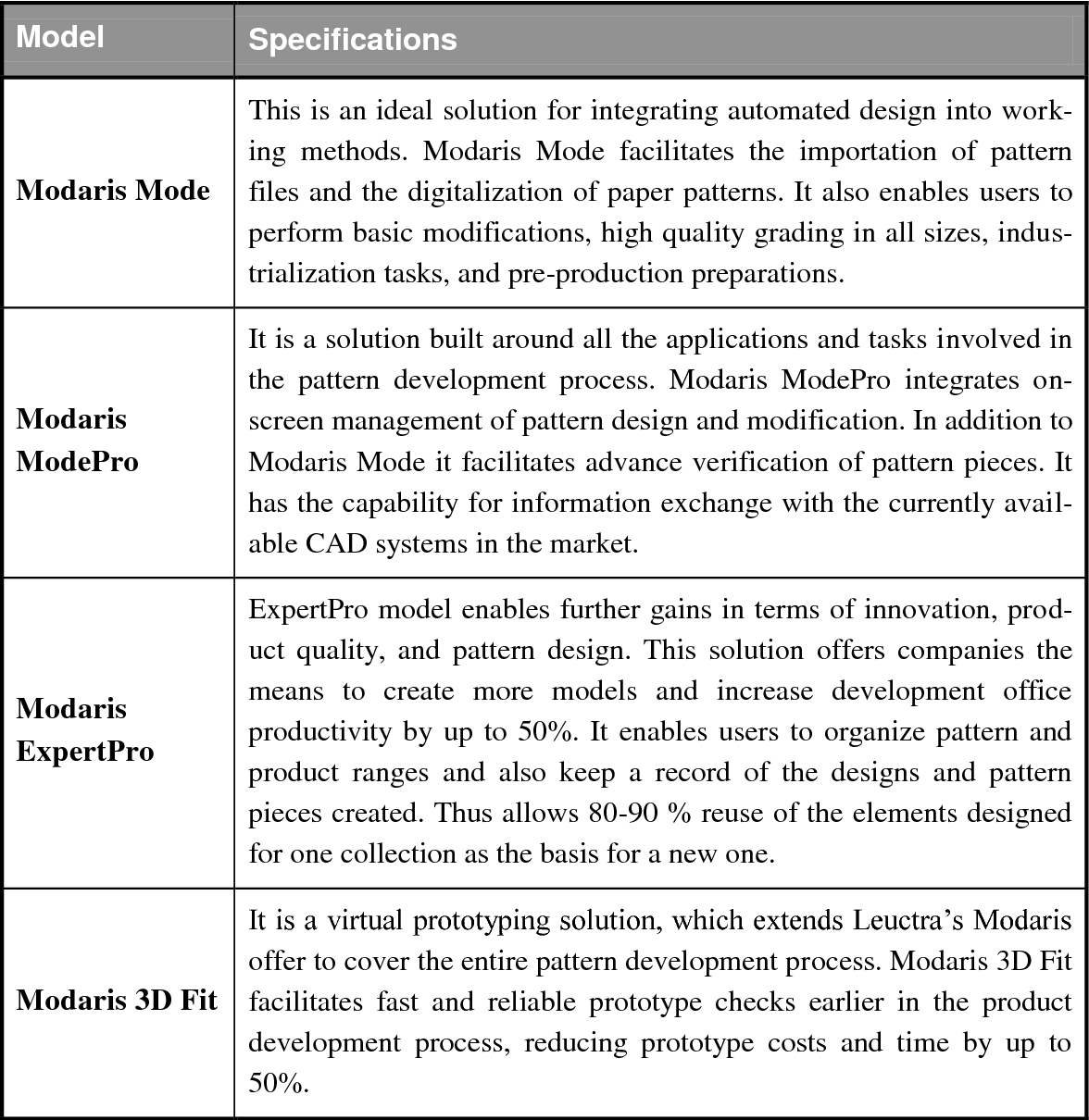 Table 5 1 From Virtual Product Development And Management Opportunities In Fashion Industry Semantic Scholar