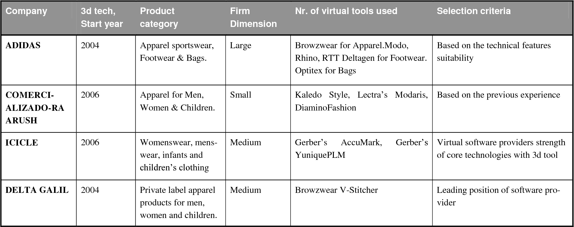 Table 6 1 from Virtual Product Development and Management
