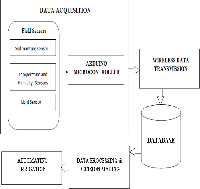 IOT based crop-field monitoring and irrigation automation