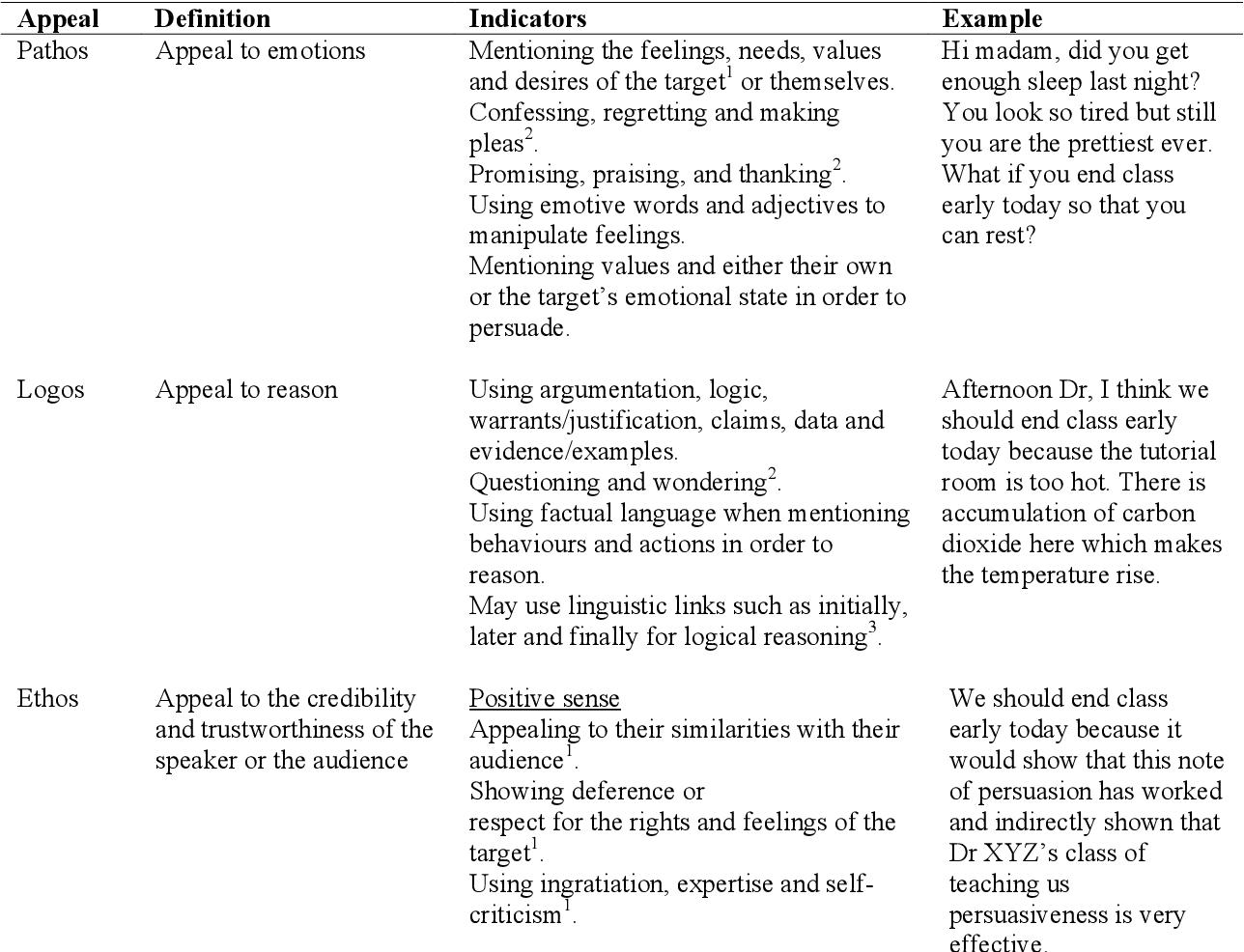 Pdf Ethos Logos And Pathos In University Students Informal Requests Semantic Scholar