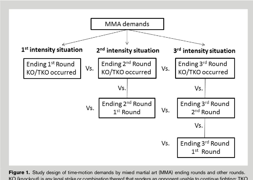 Figure 1 From Differences By Ending Rounds And Other Rounds In Time Motion Analysis Of Mixed Martial Arts Implications For Assessment And Training Semantic Scholar